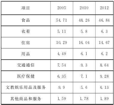 农村居民消费结构的变化分析