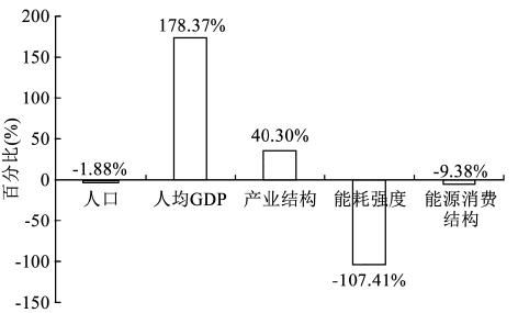 2005年到2015年能源结构比重图