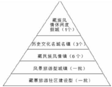 城镇化金字塔等级体系