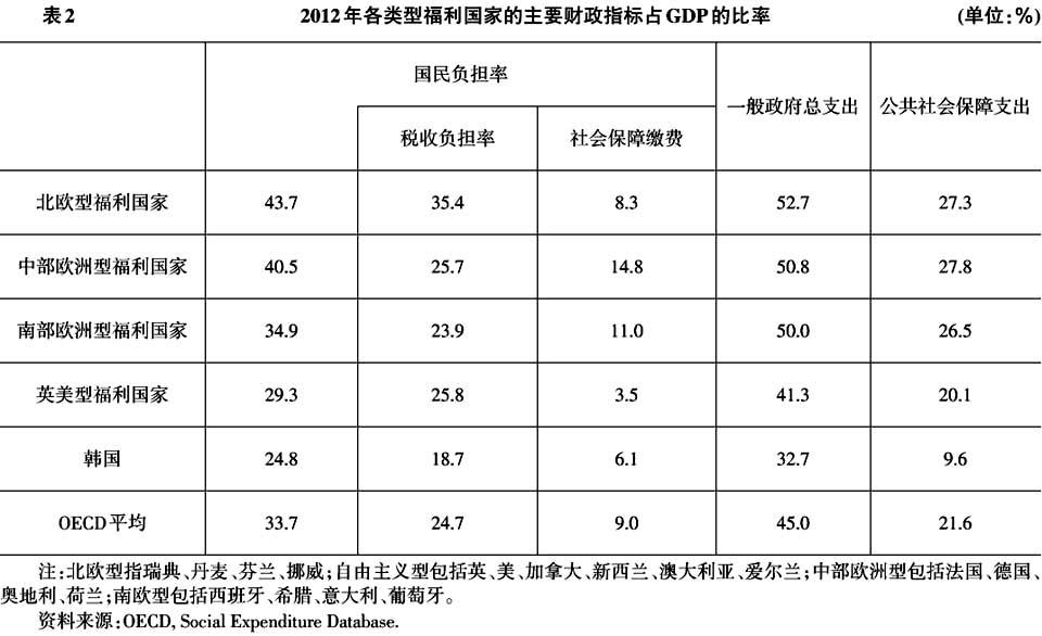 社会保障支出占比gdp_社会保障支出