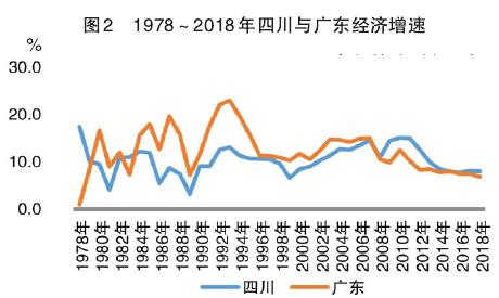 2021四川gdp及人均_四川 十二五 期间GDP增速跑赢全国 居民收入稳步增加(3)